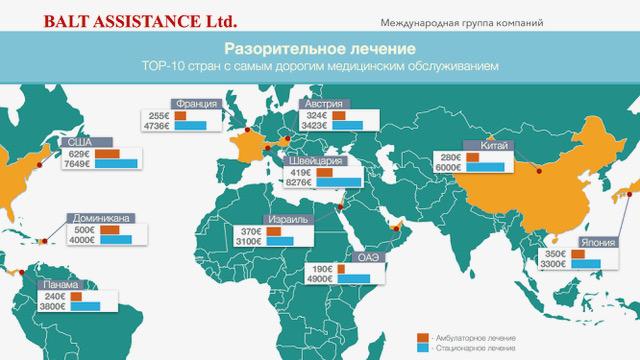 страны с самой дорогой медициной