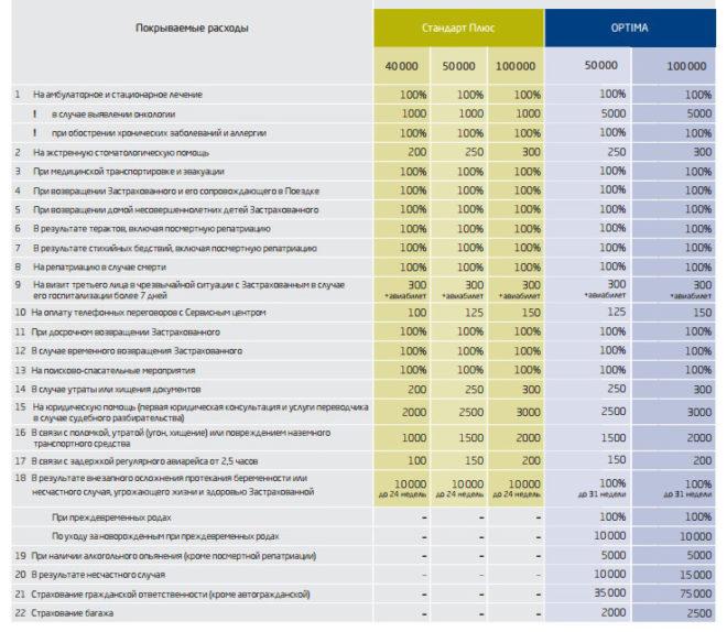 сравнение программ страхования