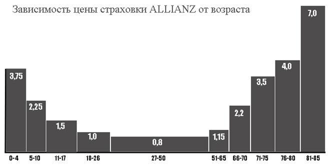цены полисов Allianz