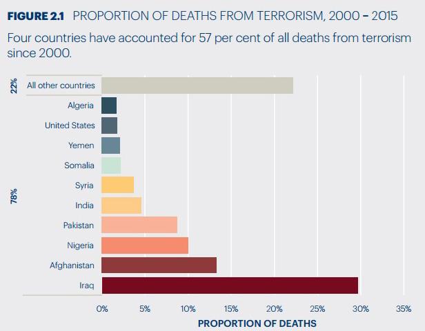 страны с угрозой терроризма для туристов