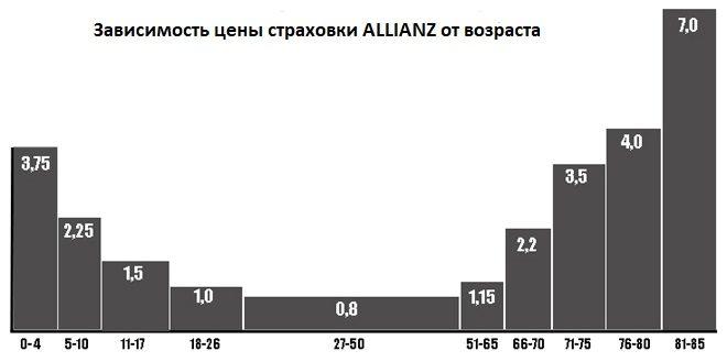 влияние возраста на цену страховки Allianz