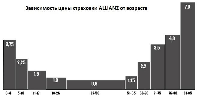 влияние возраста на цену полиса Allianz