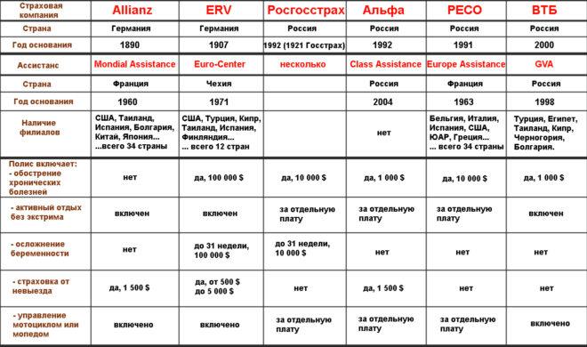 таблица сравнения страховок