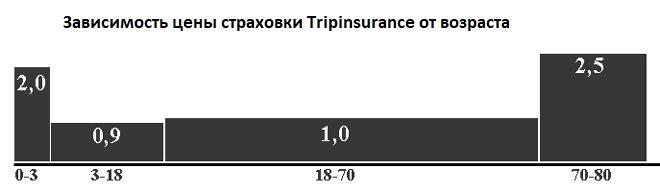 стоимость полиса Tripinsurance для разного возраста
