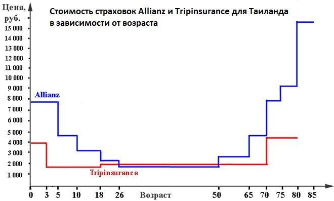 график сравнения цен на две страховки