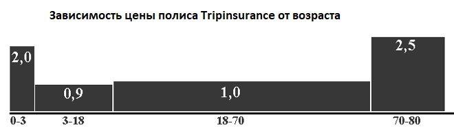 зависимость цены полиса Tripinsurance от возраста